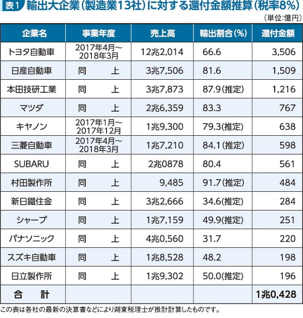 輸出大企業(製造13社)に対する還付金額推算(税率8%)