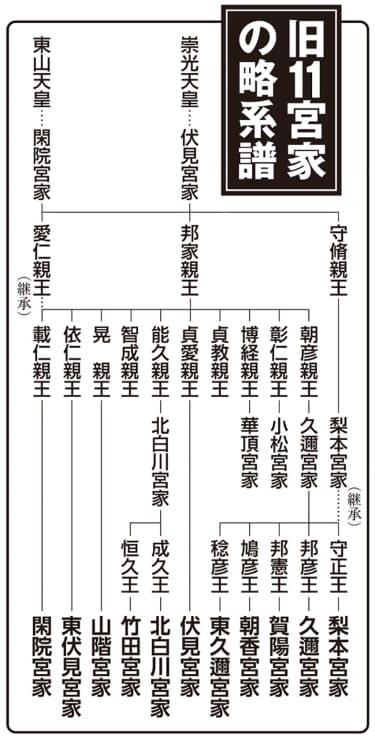 旧11宮家の略系譜
