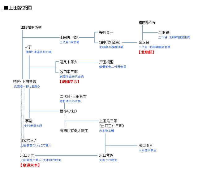 上田家家系図