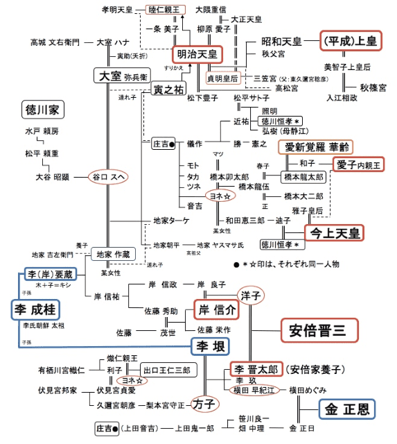 イルミナティ家系図