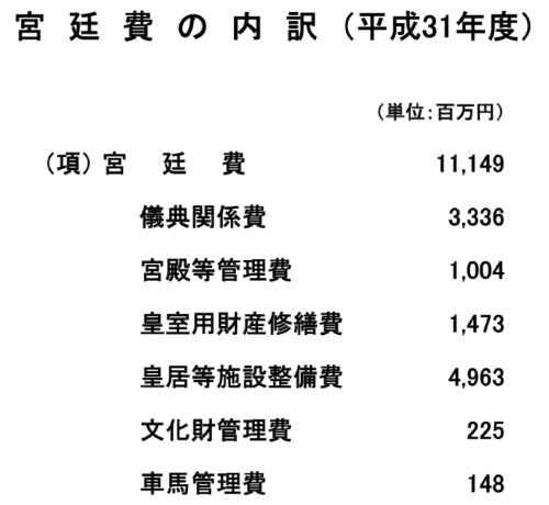 宮廷費の内訳(平成31年度)
