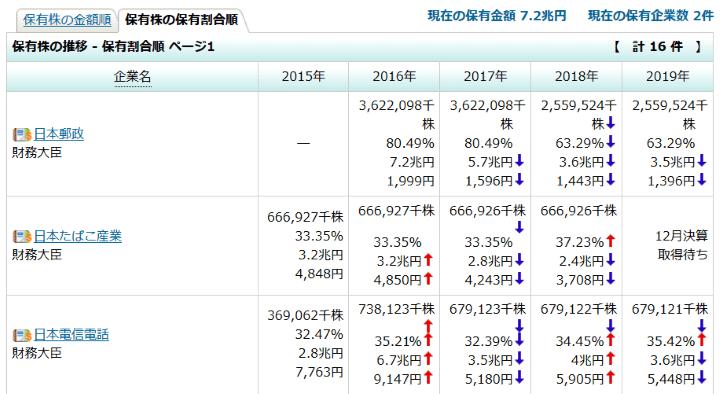 財務大臣 - 保有株の推移 - 金額順