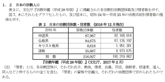 日本の宗教人口