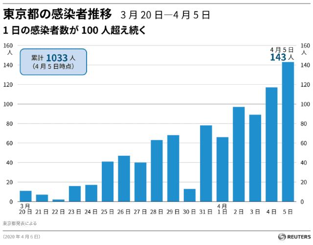 東京都の感染者推移