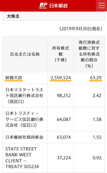 日本郵政の筆頭株主は財務大臣(麻生太郎)