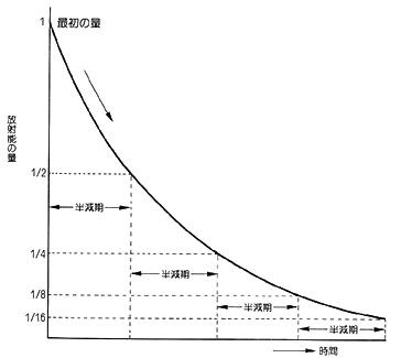 放射能の減り方
