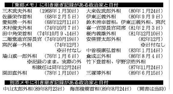 「東郷メモ」に引き継ぎ記録がある政治家と日付