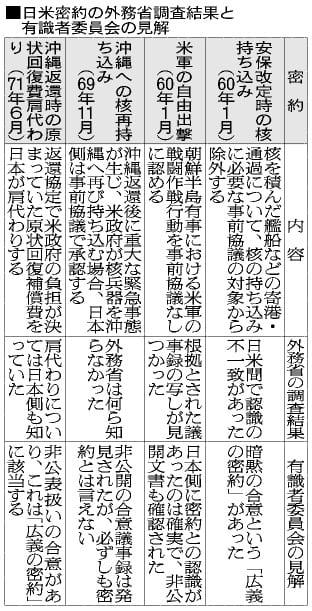 日米密約の外務省調査結果と有識者委員会の見解