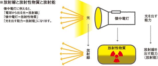 放射線と放射性物質と放射能
