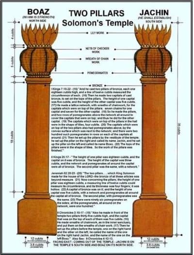 ソロモンが建てた神殿の入り口に配置された2本の柱「ヤキン」と「ボアズ」