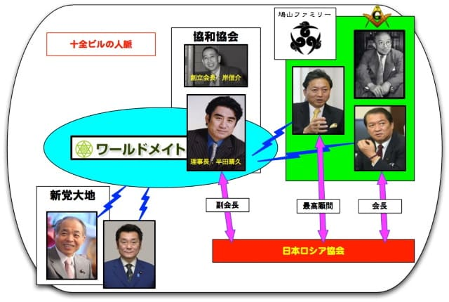 【岸家】協和協会【ワールドメイト】