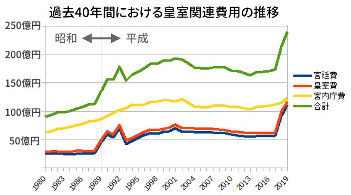 過去40年間における皇室関連費用の推移