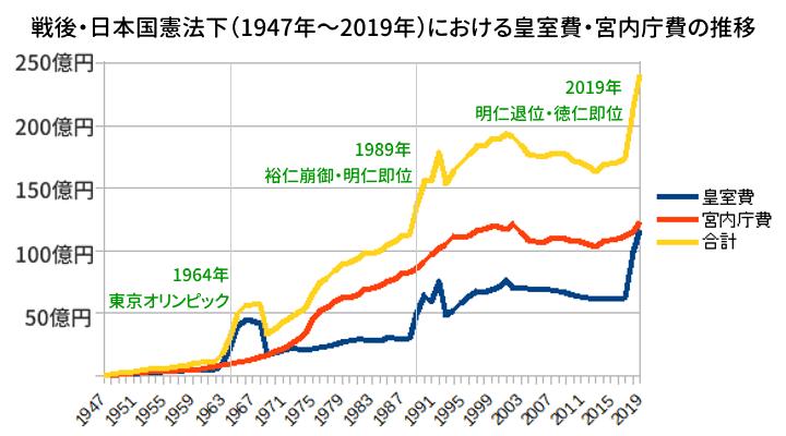 戦後日本国憲法下での皇室費・宮内庁費の推移