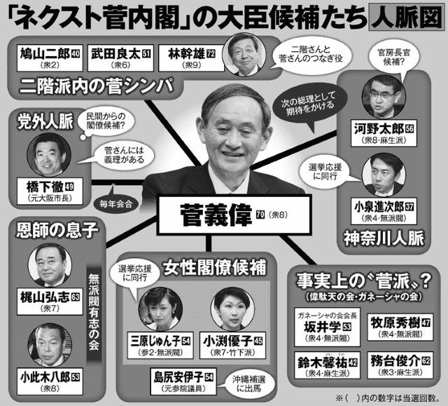 「ネクスト菅内閣」の大臣候補たち人脈図