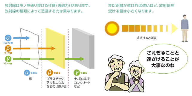放射線の種類と特徴